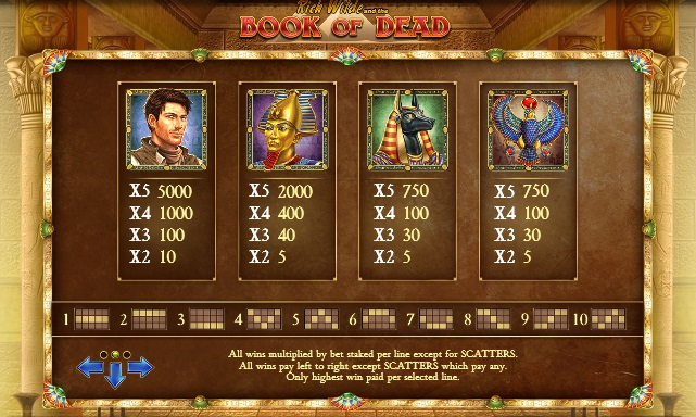 Book of Dead Paytable